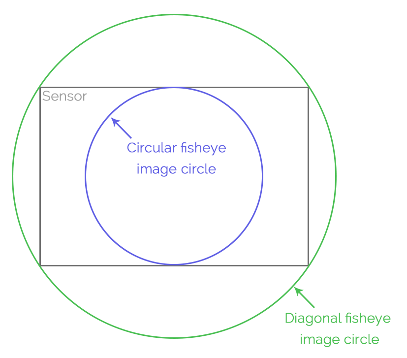 Fisheye lenses have different image circles